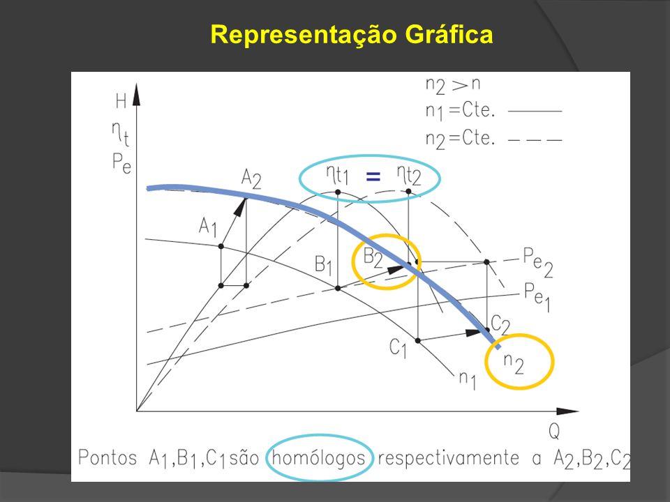 H Q t1 t2 t3 t4 tmáx n - Curvas de mesma rotação t - Curvas de mesmo rendimento total da bomba d = Cte Campo Básico de Funcionamento (d = Cte.