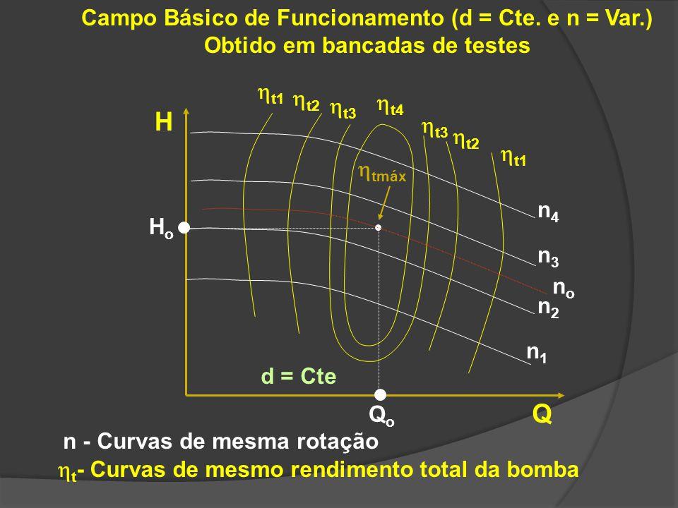 Curvas da Bomba com Variação do Diâmetro do Rotor (externo) Equações válidas para pontos homólogos (mesmo rendimento Válidas para rotores hidraulicamente semelhantes