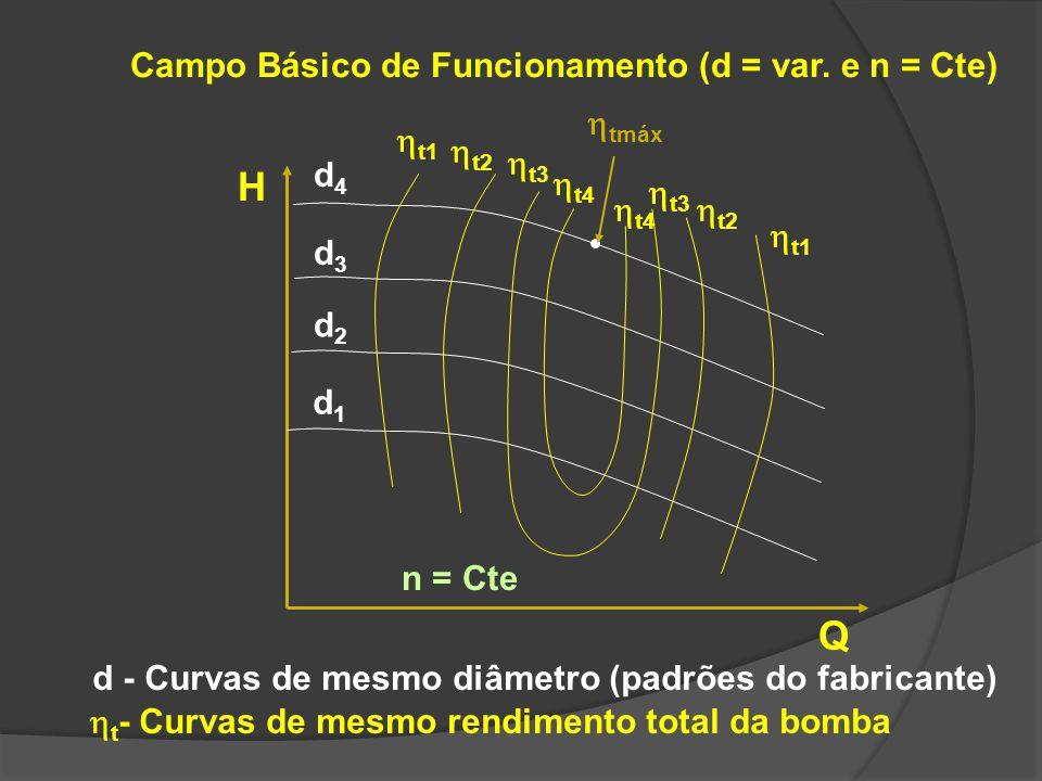 H Q d2d2 d1d1 d3d3 d4d4 t1 t2 t3 t4 tmáx d - Curvas de mesmo diâmetro (padrões do fabricante) t - Curvas de mesmo rendimento total da bomba n = Cte Ca