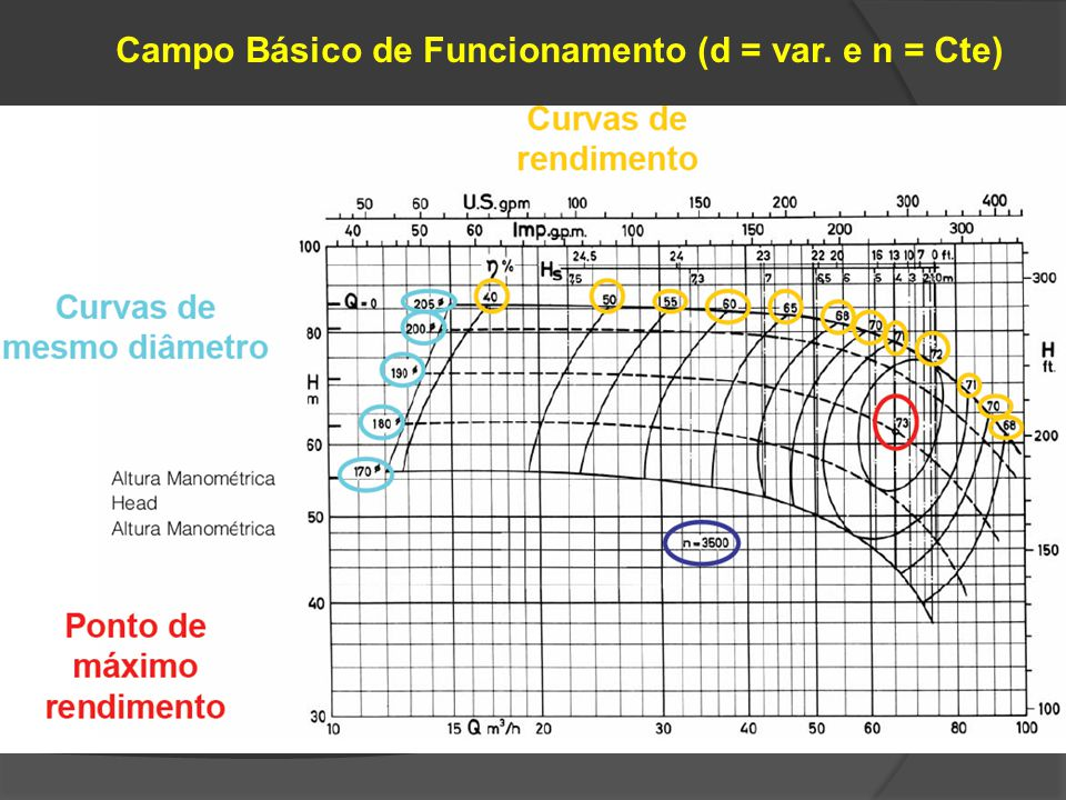 Fatores que Modificam as Curvas Características Variação de níveis de líquido nos reservatórios de sucção e recalque (parcela estática variável) H Q Cs.