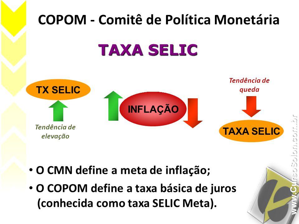 COPOM - Comitê de Política Monetária O CMN define a meta de inflação; O COPOM define a taxa básica de juros (conhecida como taxa SELIC Meta). TAXA SEL