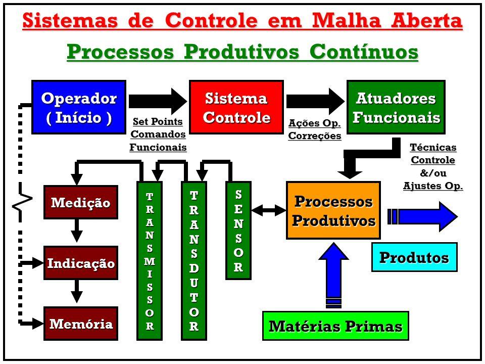 Sistemas de Controle em Malha Aberta Processos Produtivos Contínuos Operador ( Início ) AtuadoresFuncionaisSistemaControle Medição ProcessosProdutivos Indicação Matérias Primas Produtos Set Points ComandosFuncionais Ações Op.