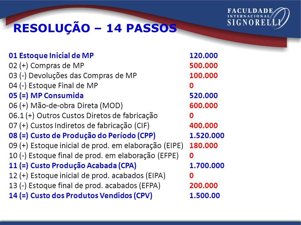 01 Estoque Inicial de MP120.000 02 (+) Compras de MP500.000 03 (-) Devoluções das Compras de MP100.000 04 (-) Estoque Final de MP0 05 (=) MP Consumida 520.000 06 (+) Mão-de-obra Direta (MOD)600.000 06.1 (+) Outros Custos Diretos de fabricação0 07 (+) Custos Indiretos de fabricação (CIF)400.000 08 (=) Custo de Produção do Período (CPP)1.520.000 09 (+) Estoque inicial de prod.