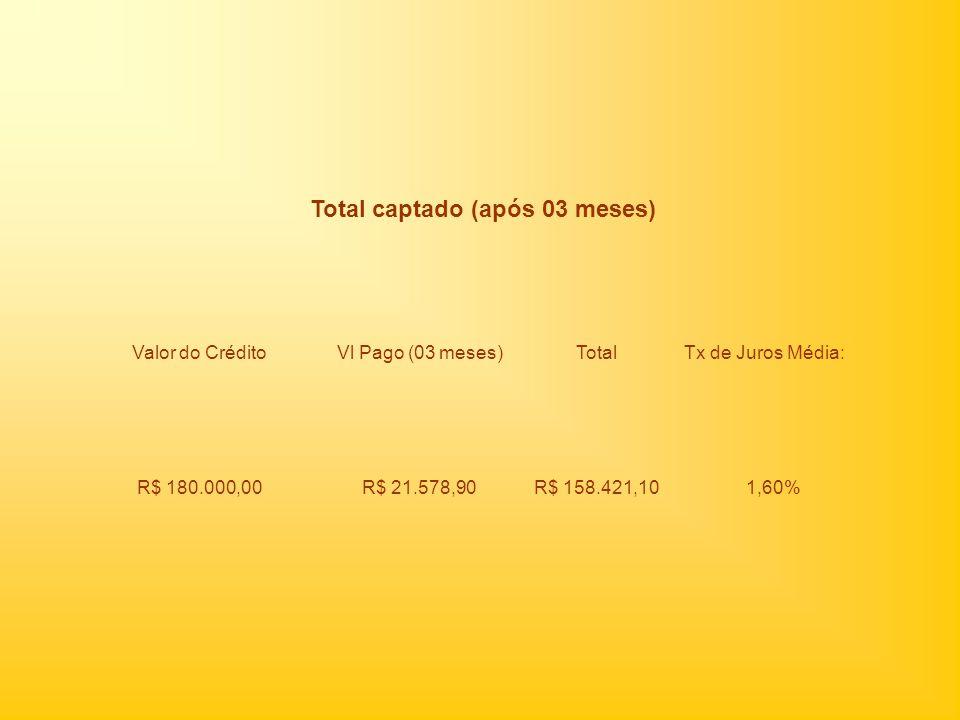 Total captado (após 03 meses) Valor do Crédito Vl Pago (03 meses)TotalTx de Juros Média: R$ 180.000,00R$ 21.578,90R$ 158.421,101,60%
