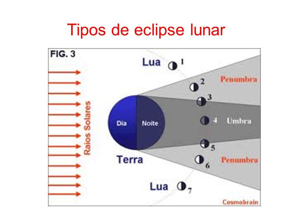 Tipos de eclipse lunar