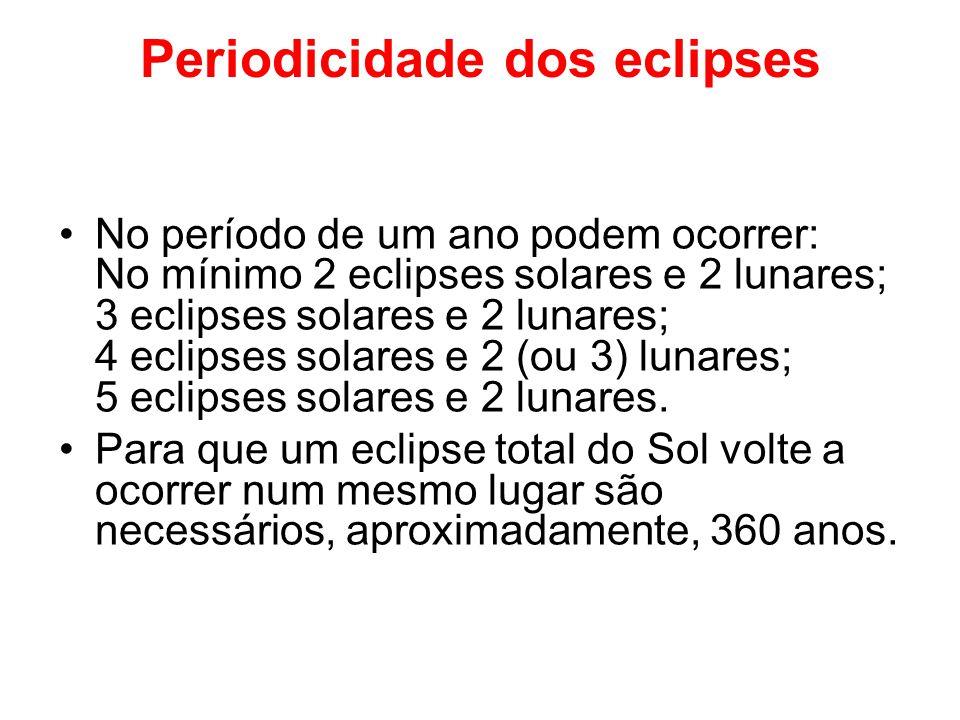 Periodicidade dos eclipses No período de um ano podem ocorrer: No mínimo 2 eclipses solares e 2 lunares; 3 eclipses solares e 2 lunares; 4 eclipses solares e 2 (ou 3) lunares; 5 eclipses solares e 2 lunares.