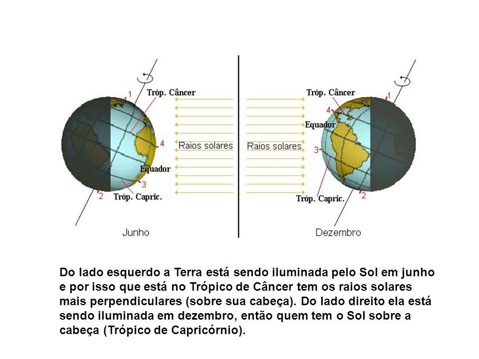 Do lado esquerdo a Terra está sendo iluminada pelo Sol em junho e por isso que está no Trópico de Câncer tem os raios solares mais perpendiculares (so