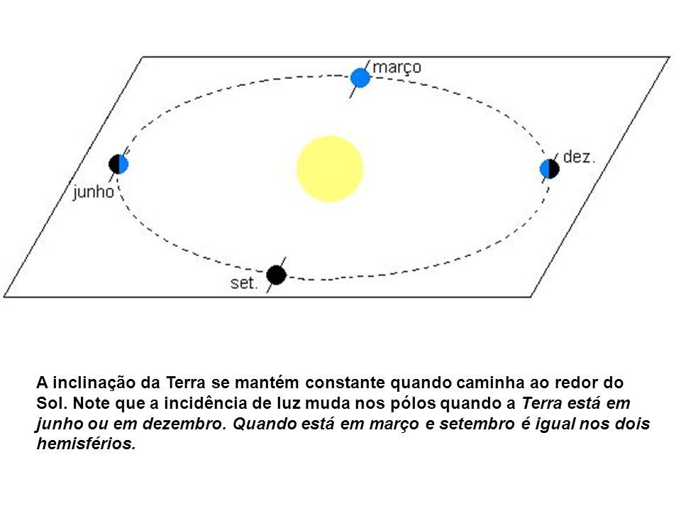 A inclinação da Terra se mantém constante quando caminha ao redor do Sol. Note que a incidência de luz muda nos pólos quando a Terra está em junho ou