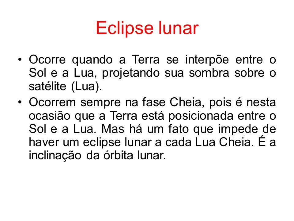 Eclipse lunar Ocorre quando a Terra se interpõe entre o Sol e a Lua, projetando sua sombra sobre o satélite (Lua). Ocorrem sempre na fase Cheia, pois