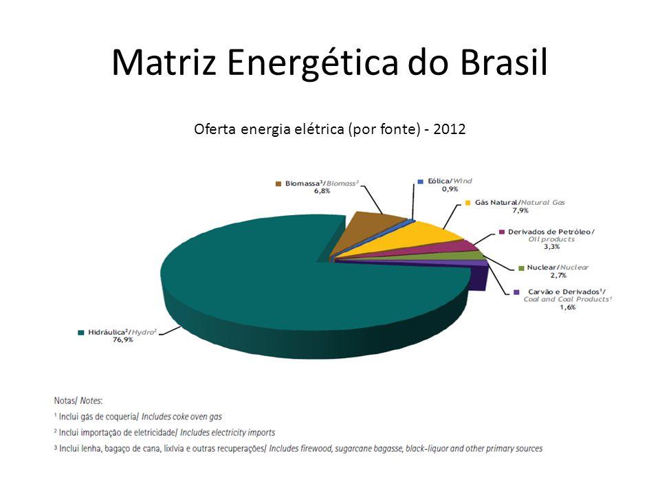 Matriz Energética do Brasil Oferta energia elétrica (por fonte) - 2012