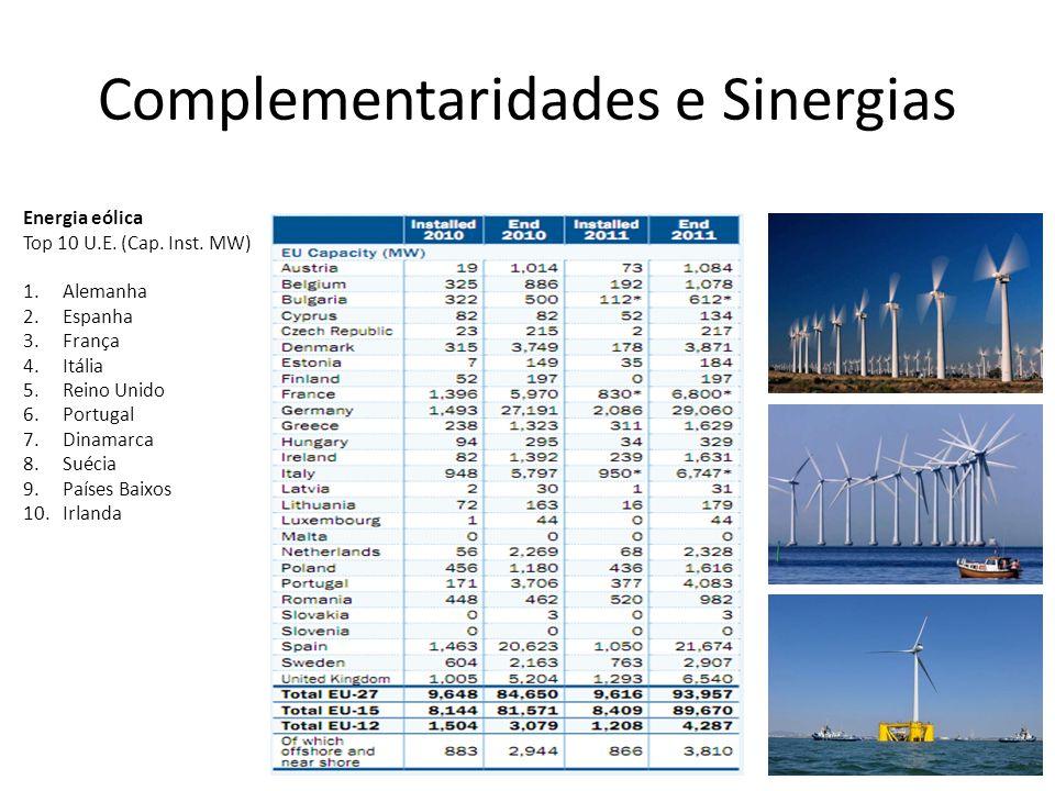 Complementaridades e Sinergias Energia eólica Top 10 U.E.
