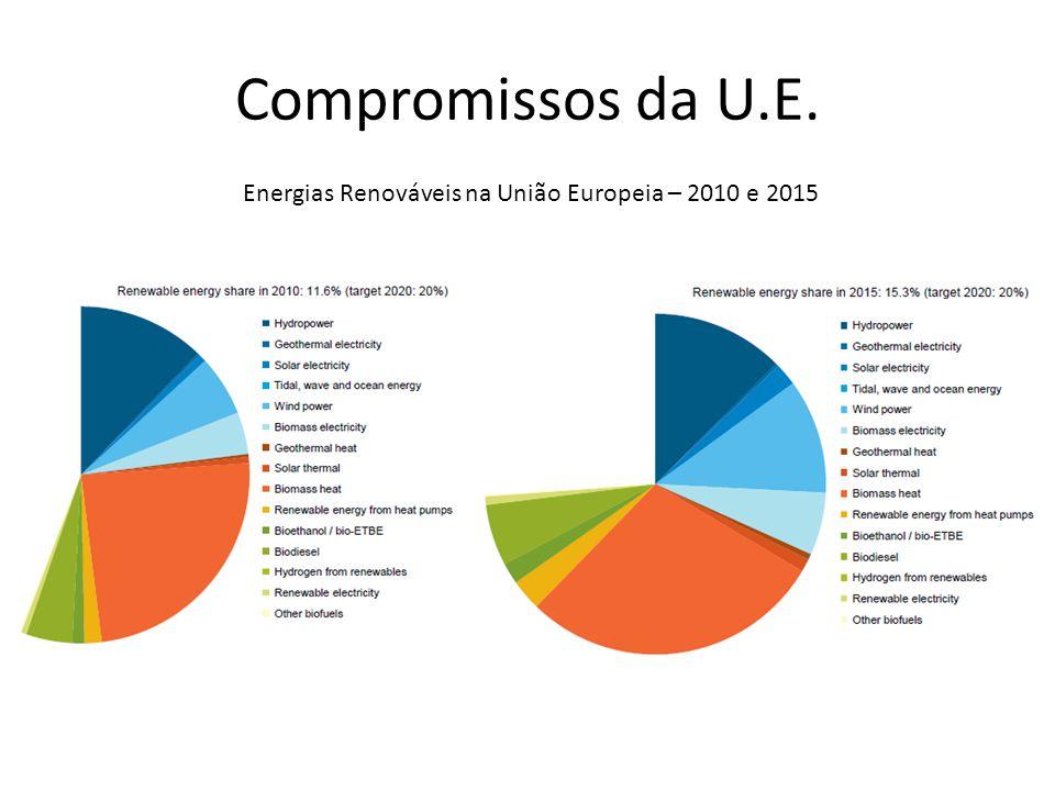 Compromissos da U.E. Energias Renováveis na União Europeia – 2010 e 2015