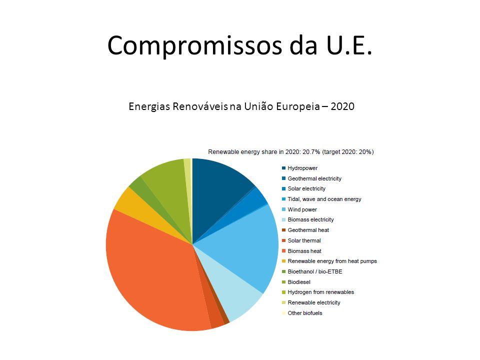 Compromissos da U.E. Energias Renováveis na União Europeia – 2020