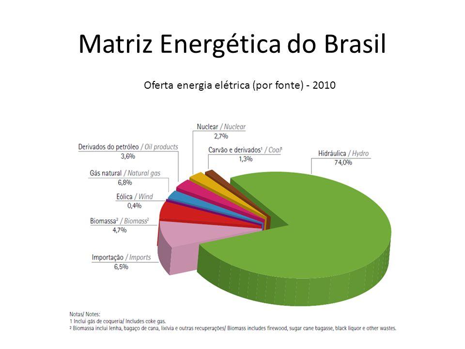 Matriz Energética do Brasil Oferta energia elétrica (por fonte) - 2010