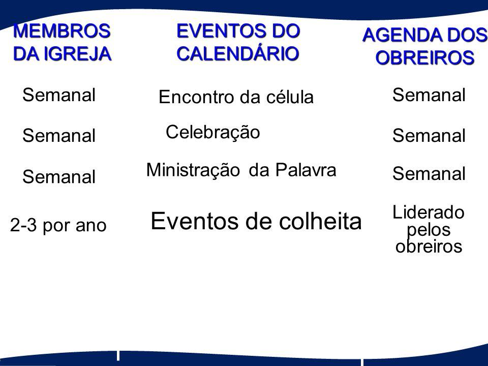 Eventos de colheita 2-3 por ano Liderado pelos obreiros OneTime Ministração da Palavra Semanal Semanal Celebração SemanalSemanal Encontro da célula Se