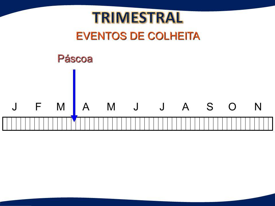 J F M A M J J A S O N D EVENTOS DE COLHEITA Páscoa