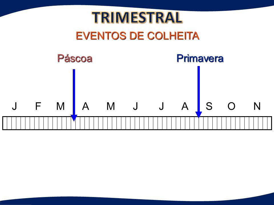 J F M A M J J A S O N D Primavera Natal EVENTOS DE COLHEITA Páscoa