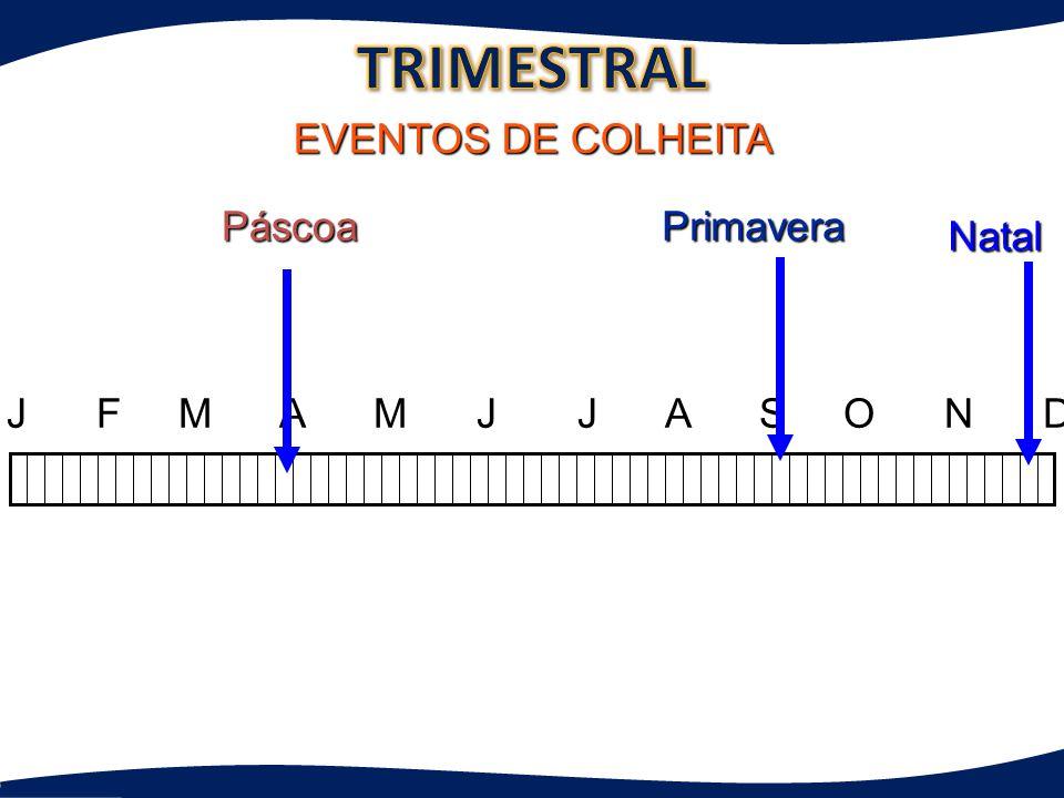 J F M A M J J A S O N D EVENTOS DE COLHEITA TREINAMENTO DOS LÍDERES SOBRE 50 Primavera Natal Páscoa