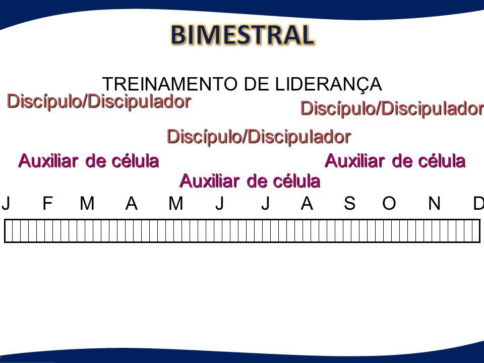J F M A M J J A S O N D TREINAMENTO DE LIDERANÇA Discípulo/Discipulador Auxiliar de célula Discípulo/Discipulador Discípulo/Discipulador