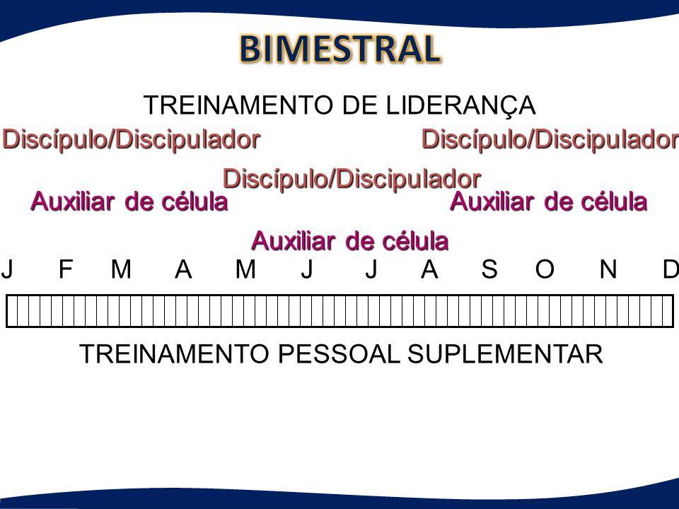 J F M A M J J A S O N D TREINAMENTO DE LIDERANÇA TREINAMENTO PESSOAL SUPLEMENTAR Discípulo/Discipulador Auxiliar de célula Discípulo/Discipulador Disc