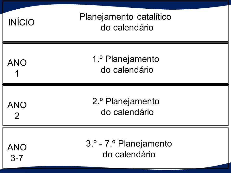 Atividades existentes da igreja ?% Planejamento catalítico do calendário 1.º Planejamento do calendário 2.º Planejamento do calendário 3.º - 7.º Planejamento do calendário INÍCIO ANO1 ANO2 ANO3-7