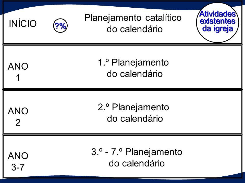 Atividades existentes da igreja ?% ?% ?% Planejamento catalítico do calendário 1.º Planejamento do calendário 2.º Planejamento do calendário 3.º - 7.º Planejamento do calendário INÍCIO ANO1 ANO2 ANO3-7