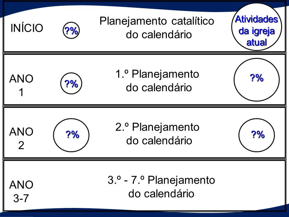 Atividades da igreja atual ?% ?% ?% Atividades da nova igreja em células ?% 10 % 10 %10 %10 %10 % ?% Planejamento catalítico do calendário 1.º Planejamento do calendário 2.º Planejamento do calendário 3.º - 7.º Planejamento do calendário INÍCIO ANO1 ANO2 ANO3-7