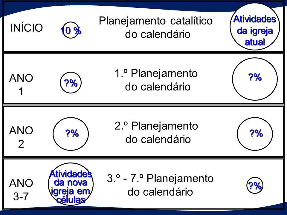 Atividades da igreja atual ?% ?% ?% Atividades da nova igreja em células ?% 10 % 10 %10 %10 %10 % ?% Planejamento catalítico do calendário 1.º Planeja