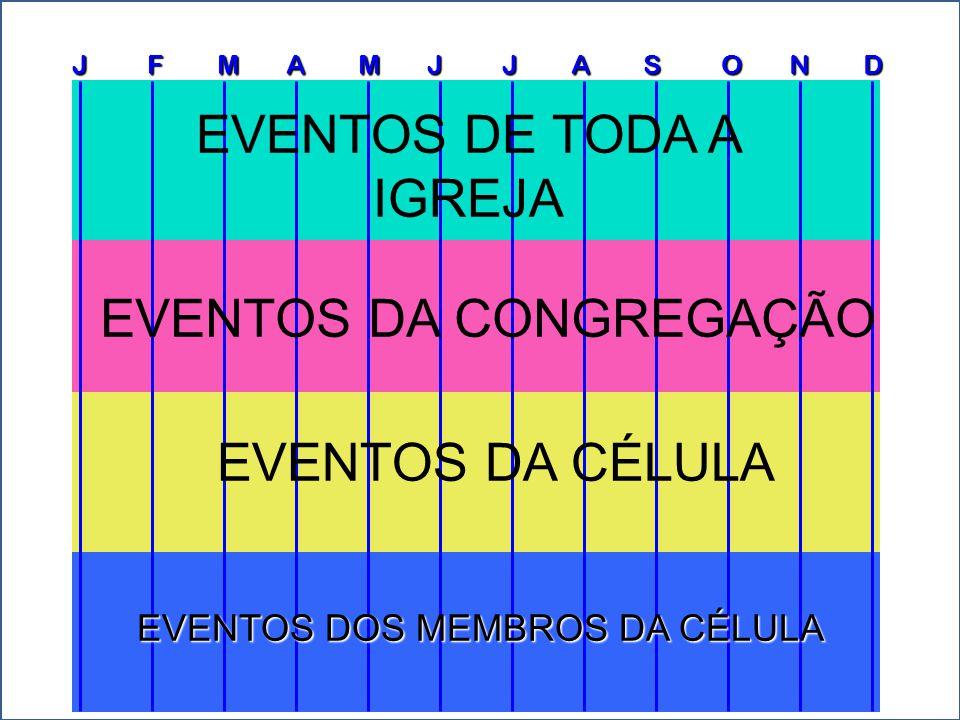 J F M A M J J A S O N D EVENTOS DA CÉLULA EVENTOS DA CONGREGAÇÃO EVENTOS DOS MEMBROS DA CÉLULA EVENTOS DE COLHEITA Nas células.