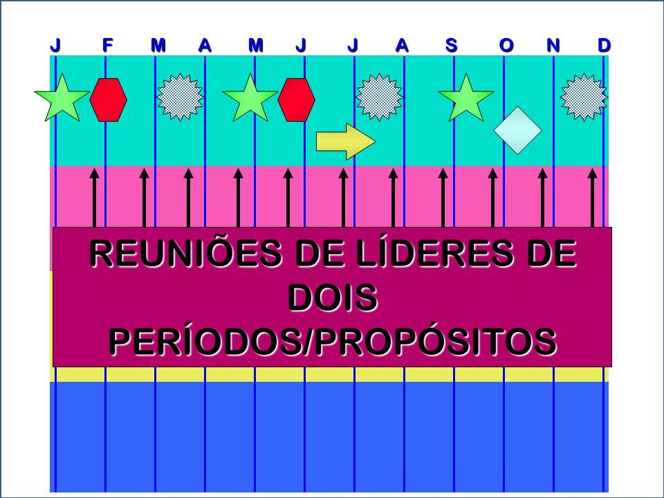 J F M A M J J A S O N D REUNIÕES DE LÍDERES DE DOIS PERÍODOS/PROPÓSITOS