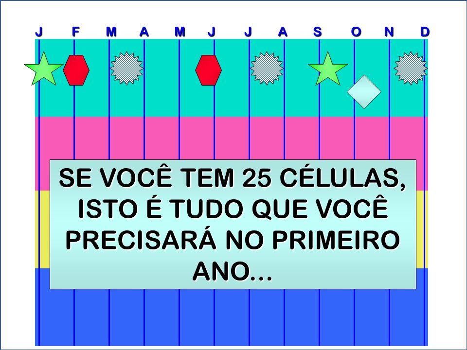 J F M A M J J A S O N D SE VOCÊ TEM 25 CÉLULAS, ISTO É TUDO QUE VOCÊ PRECISARÁ NO PRIMEIRO ANO...