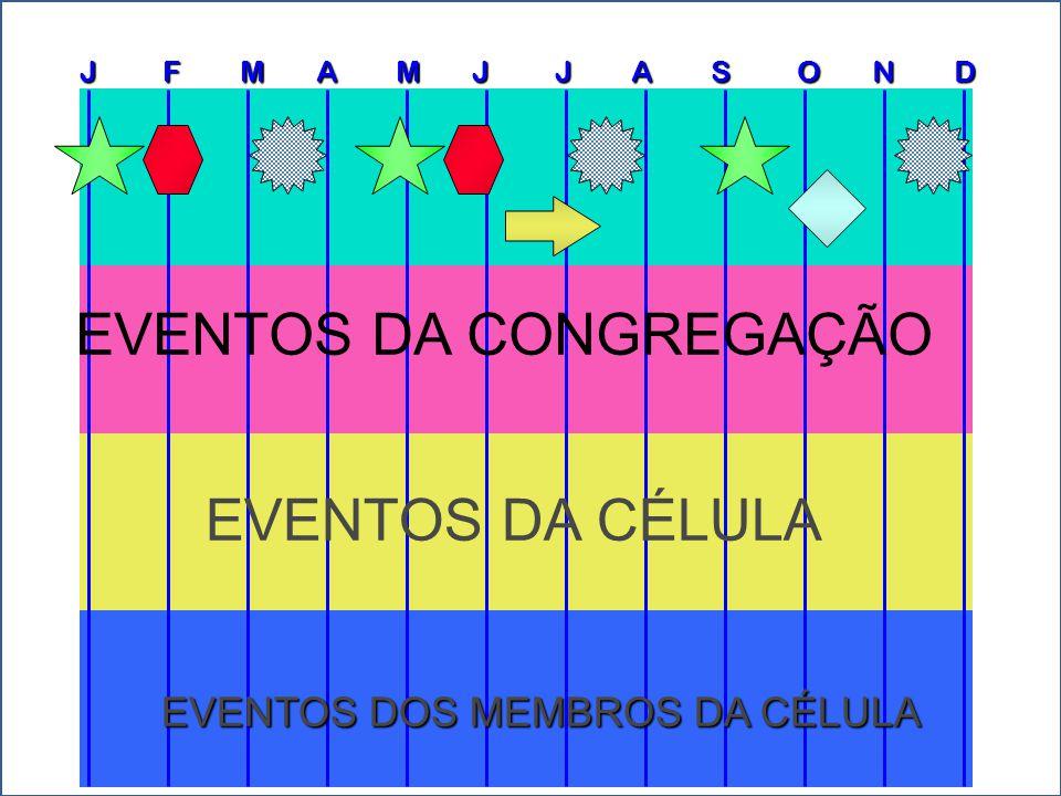 J F M A M J J A S O N D CELL GROUP EVENTS EVENTOS DOS MEMBROS DA CÉLULA ESTE É UM EVENTO DE FIM DE SEMANA COM MENOS DE 75 CÉLULAS.