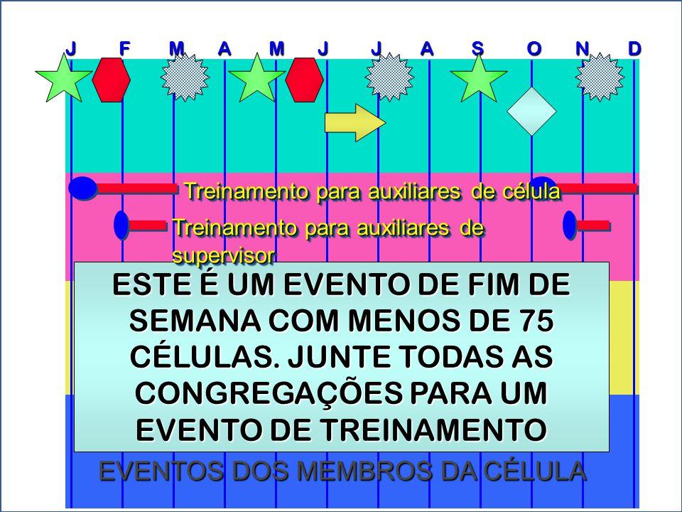 J F M A M J J A S O N D CELL GROUP EVENTS EVENTOS DOS MEMBROS DE CÉLULA SE VOCÊ TEM MENOS DE 25 CÉLULAS, VOCÊ VAI PROGRAMAR ESTE EVENTO CONFORME A NECESSIDADE...