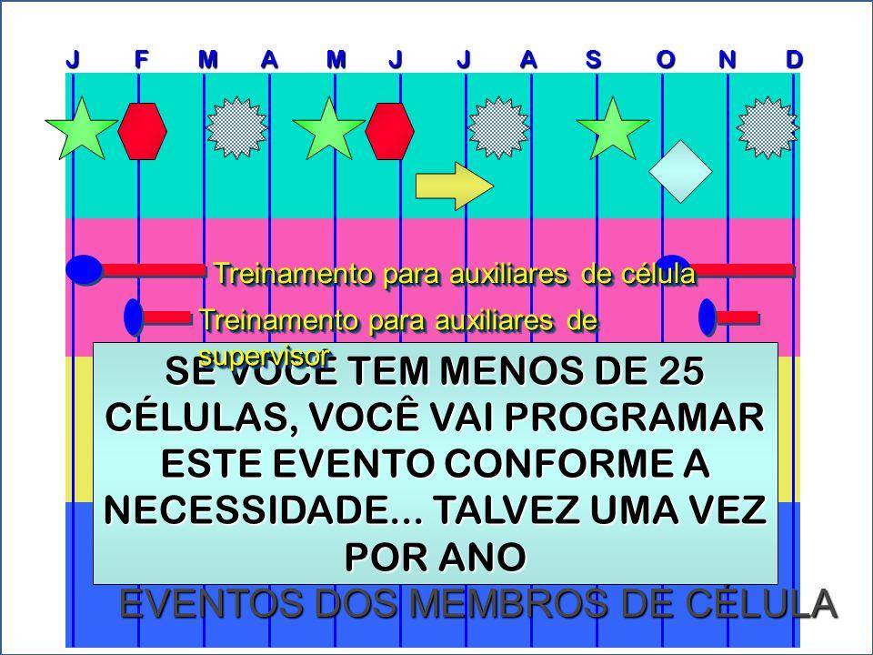 J F M A M J J A S O N D CELL GROUP EVENTS EVENTOS DOS MEMBROS DE CÉLULA ENCONTRO DE PLANEJAMENTO ANUAL Para uma igreja pequena, com 10-25 células, isso pode ser feito em algumas horas com a sua equipe de liderança.