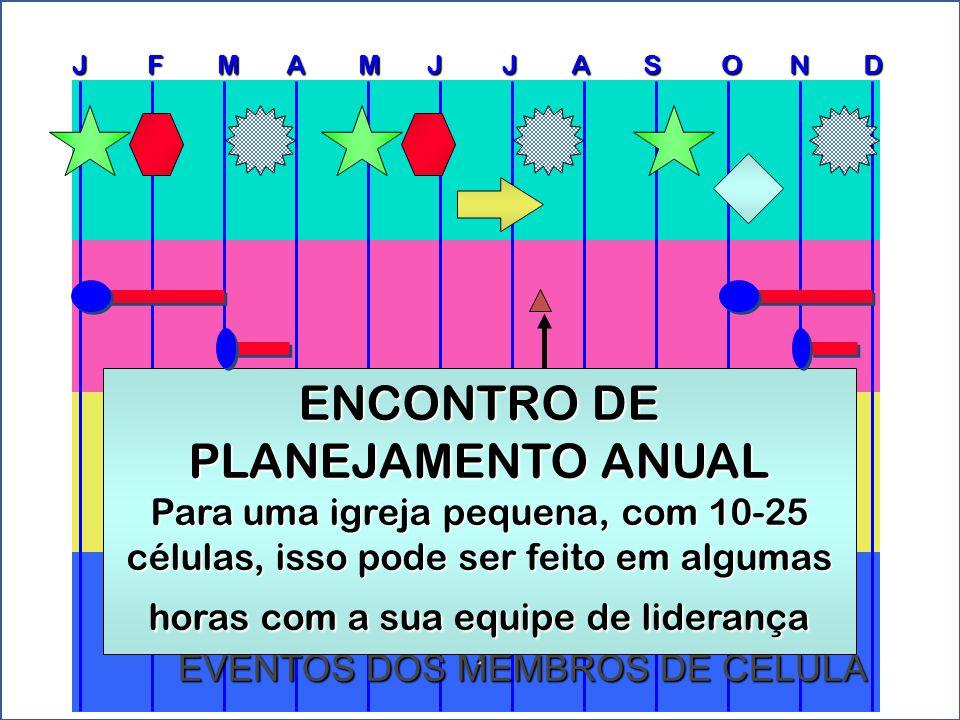 J F M A M J J A S O N D CELL GROUP EVENTS EVENTOS DOS MEMBROS DE CÉLULA ENCONTRO DE PLANEJAMENTO ANUAL Para uma igreja pequena, com 10-25 células, iss
