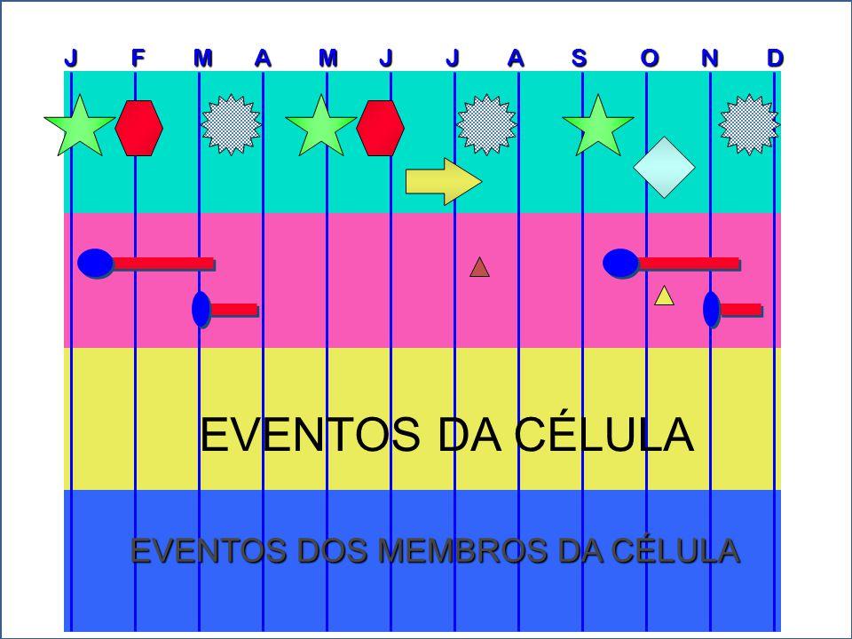 J F M A M J J A S O N D EVENTOS DOS MEMBROS DA CÉLULA EVENTOS DA CÉLULA