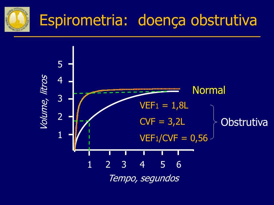 Espirometria: doença obstrutiva Volume, litros Tempo, segundos 5 4 3 2 1 123456 VEF 1 = 1,8L CVF = 3,2L VEF 1 /CVF = 0,56 Normal Obstrutiva