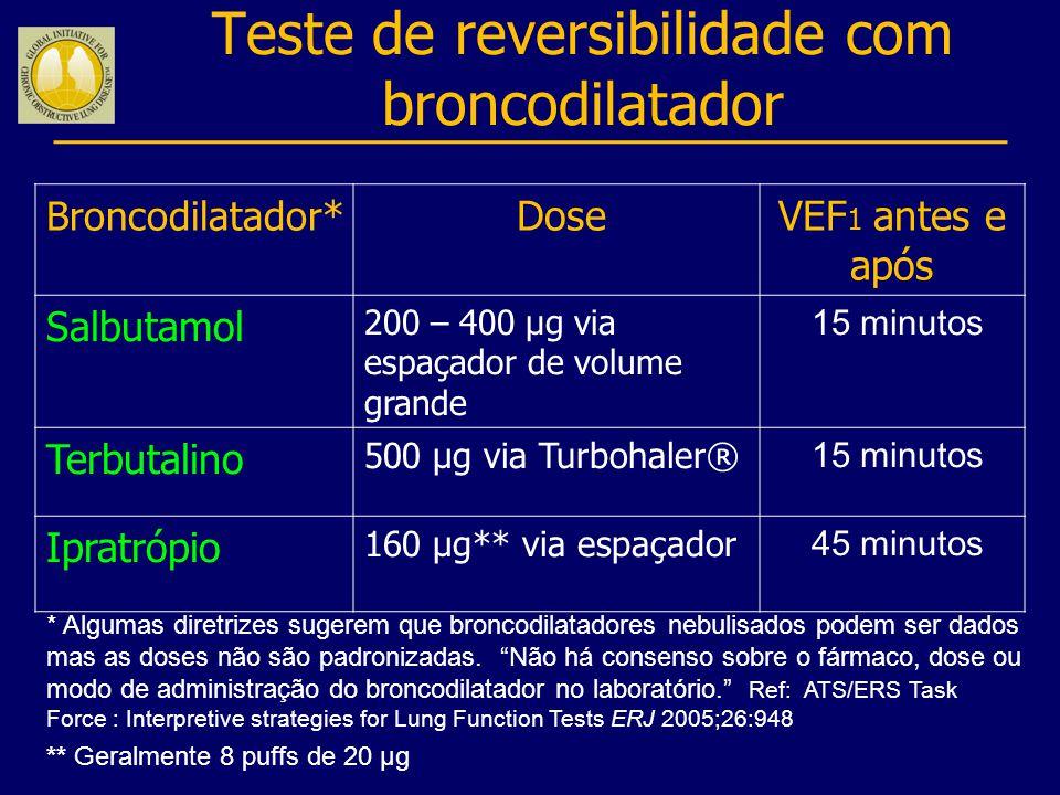 Broncodilatador * DoseVEF 1 antes e após Salbutamol 200 – 400 µg via espaçador de volume grande 15 minutos Terbutalino 500 µg via Turbohaler® 15 minut