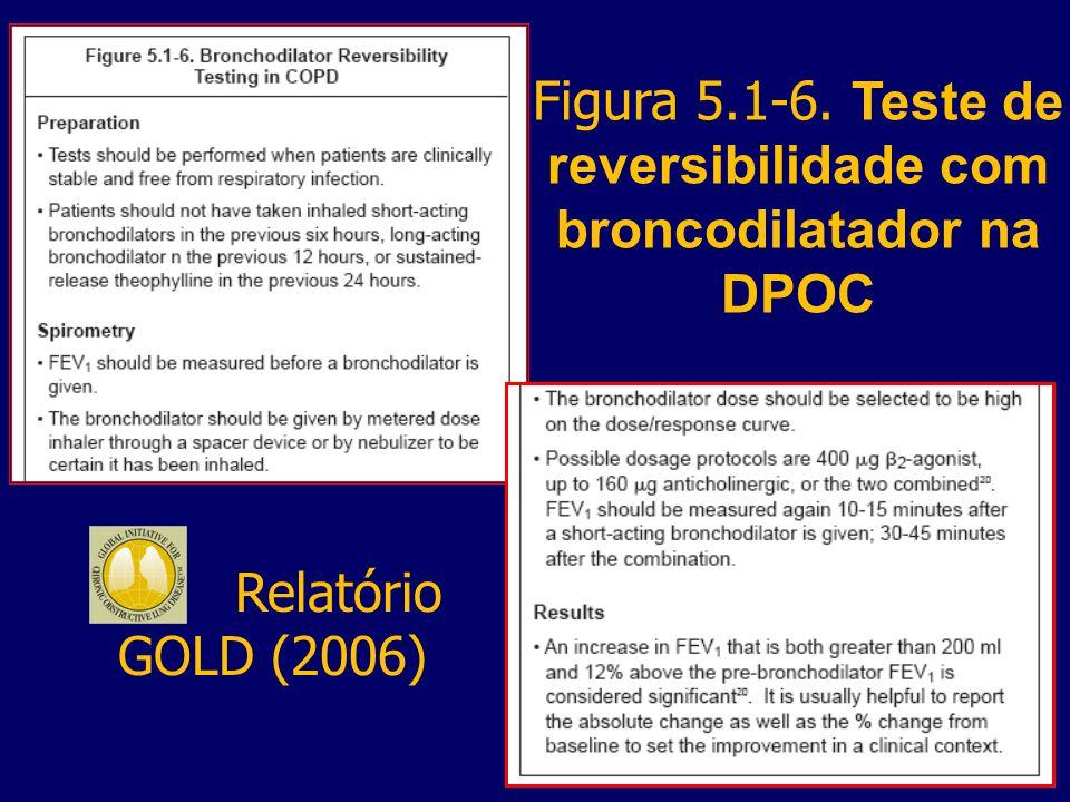 Figura 5.1-6. Teste de reversibilidade com broncodilatador na DPOC Relatório GOLD (2006)