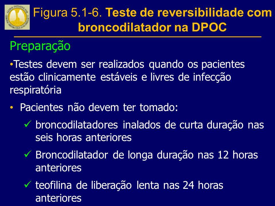 Preparação Testes devem ser realizados quando os pacientes estão clinicamente estáveis e livres de infecção respiratória Pacientes não devem ter tomad