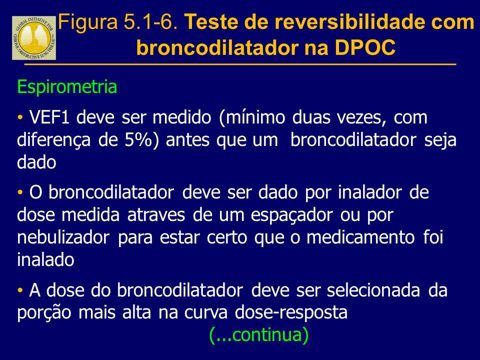 Espirometria VEF1 deve ser medido (mínimo duas vezes, com diferença de 5%) antes que um broncodilatador seja dado O broncodilatador deve ser dado por