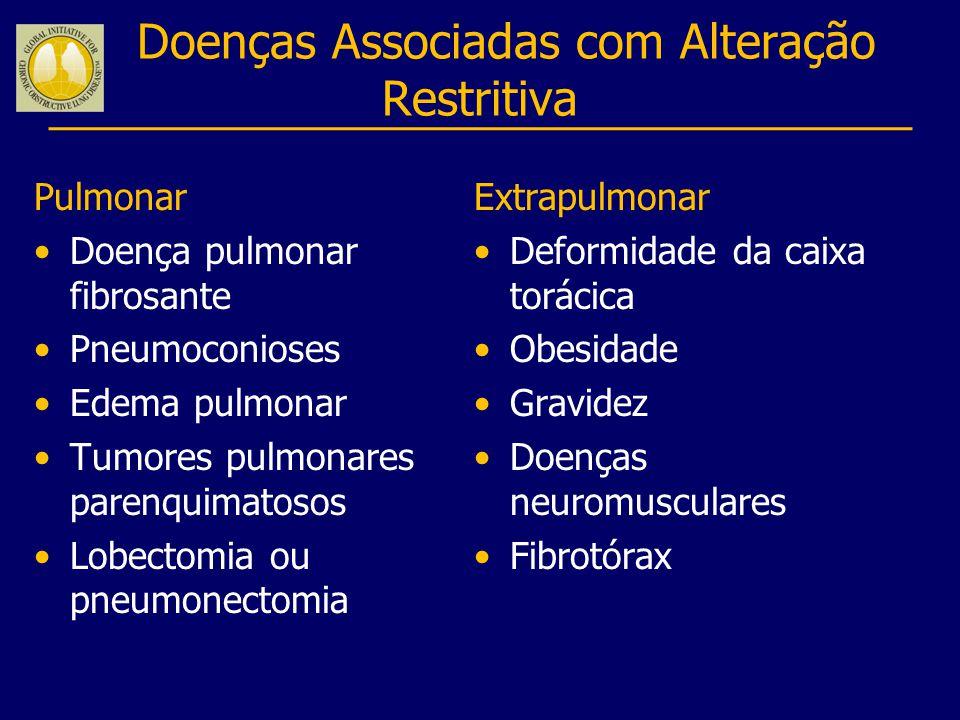 Doenças Associadas com Alteração Restritiva Pulmonar Doença pulmonar fibrosante Pneumoconioses Edema pulmonar Tumores pulmonares parenquimatosos Lobec