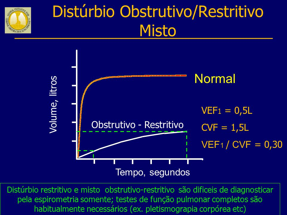 Volume, litros Tempo, segundos Distúrbio restritivo e misto obstrutivo-restritivo são dificeis de diagnosticar pela espirometria somente; testes de fu