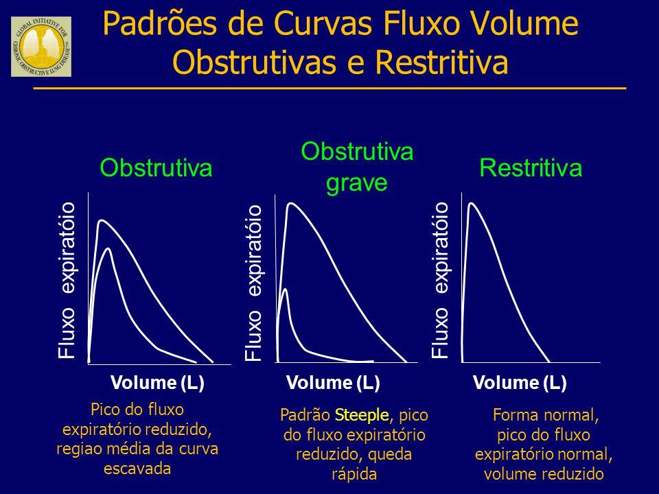 Padrões de Curvas Fluxo Volume Obstrutivas e Restritiva Obstrutiva Obstrutiva grave Restritiva Volume (L) Fluxo expiratóio Volume (L) Padrão Steeple,