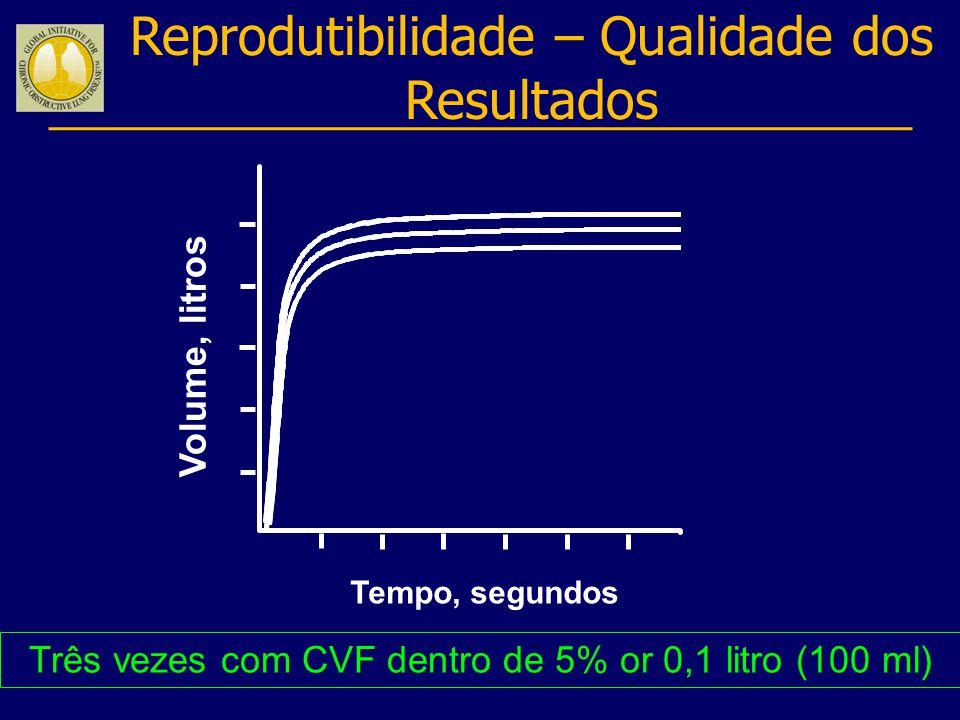 Três vezes com CVF dentro de 5% or 0,1 litro (100 ml) Reprodutibilidade – Qualidade dos Resultados Volume, litros Tempo, segundos