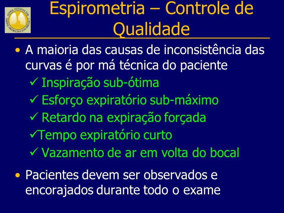Espirometria – Controle de Qualidade A maioria das causas de inconsistência das curvas é por má técnica do paciente Inspiração sub-ótima Esforço expir