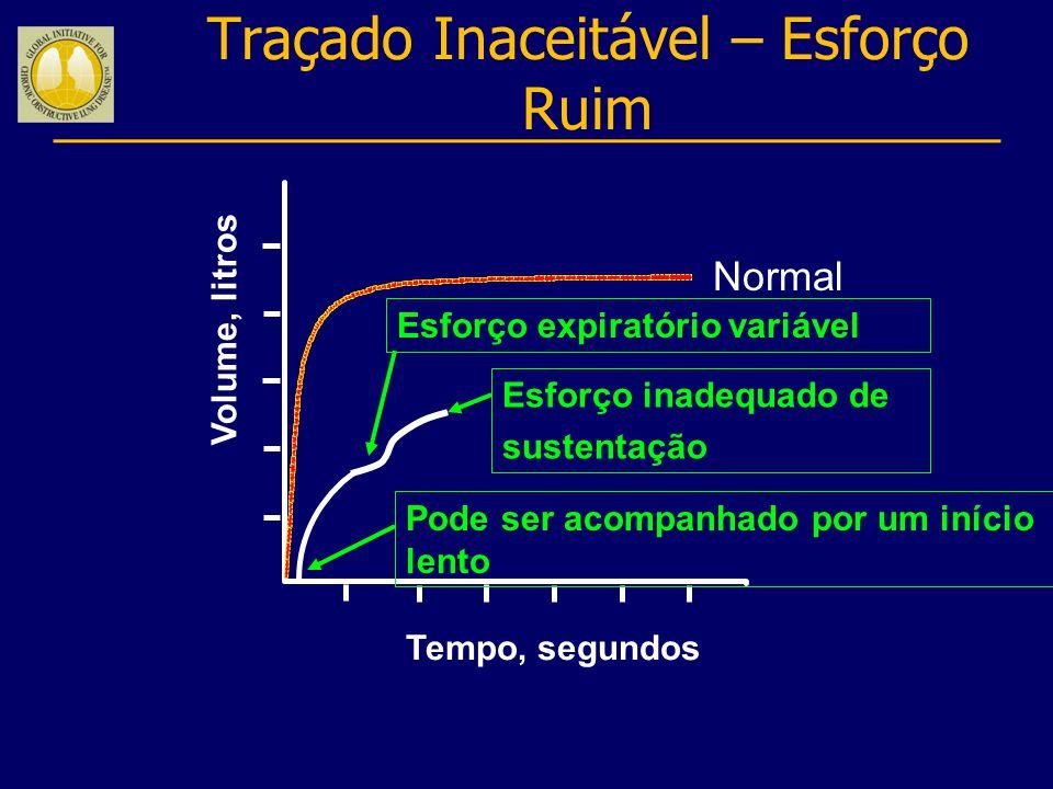 Traçado Inaceitável – Esforço Ruim Volume, litros Tempo, segundos Pode ser acompanhado por um início lento Esforço inadequado de sustentação Esforço e