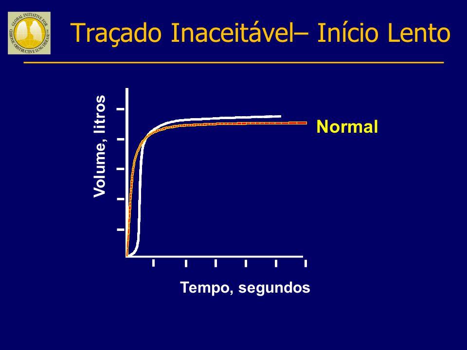 Traçado Inaceitável– Início Lento Normal Volume, litros Tempo, segundos