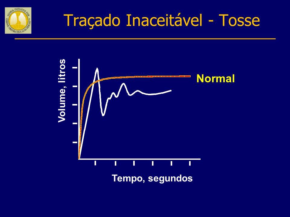 Traçado Inaceitável - Tosse Normal Volume, litros Tempo, segundos