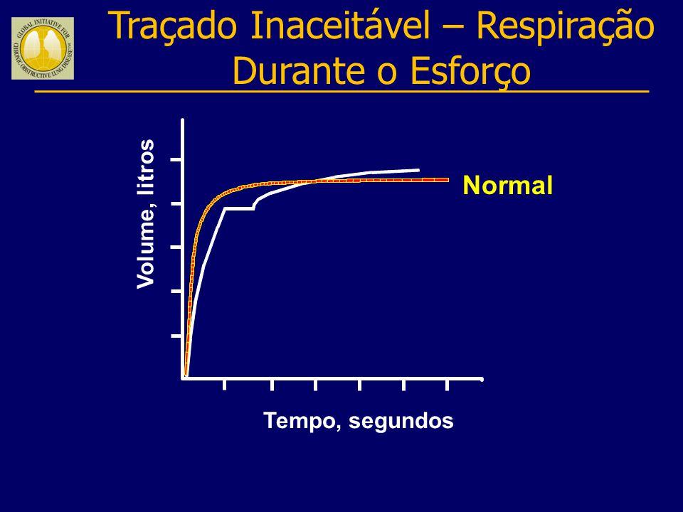Traçado Inaceitável – Respiração Durante o Esforço Normal Volume, litros Tempo, segundos
